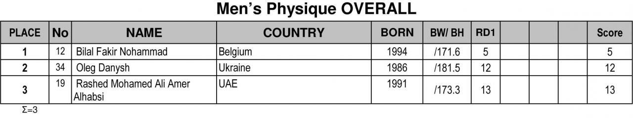 Όνομα: 2019-NafplioPresidentCup-Results-2.jpg Εμφανίσεις: 231 Μέγεθος: 45,2 KB