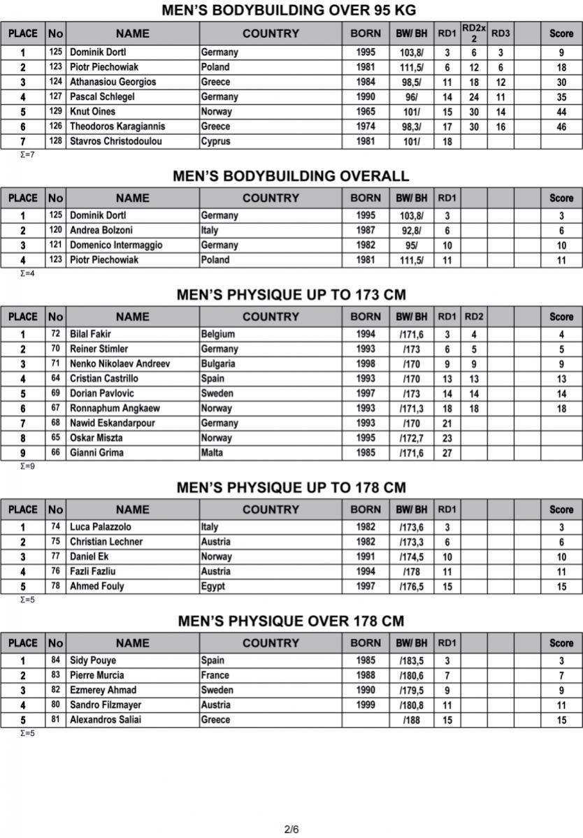 Όνομα: 2019-IFBB-Nafplio-Classic-Results-2.jpg Εμφανίσεις: 318 Μέγεθος: 171,1 KB