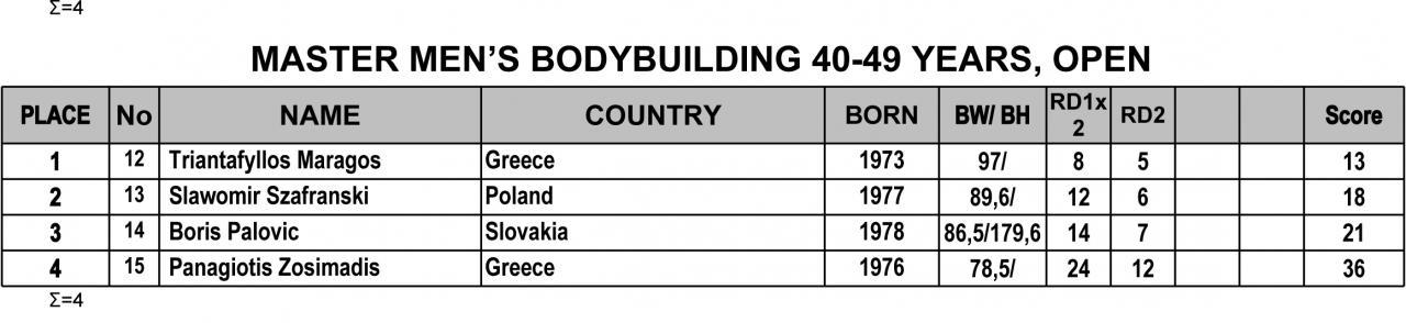 Όνομα: 2019-IFBB-Nafplio-Classic-Results-5mast.jpg Εμφανίσεις: 193 Μέγεθος: 59,0 KB