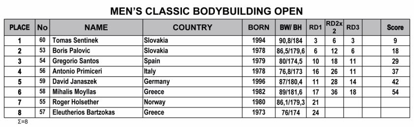 Όνομα: 2019-IFBB-Nafplio-Classic-Results-1-cb.jpg Εμφανίσεις: 79 Μέγεθος: 129,8 KB