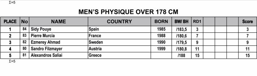 Όνομα: 2019-IFBB-Nafplio-Classic-Results-2 ph.jpg Εμφανίσεις: 79 Μέγεθος: 90,7 KB