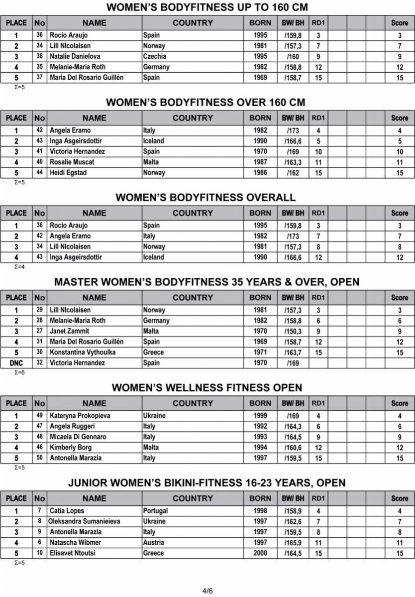 Όνομα: 2019-IFBB-Nafplio-Classic-Results-4.jpg Εμφανίσεις: 176 Μέγεθος: 184,7 KB