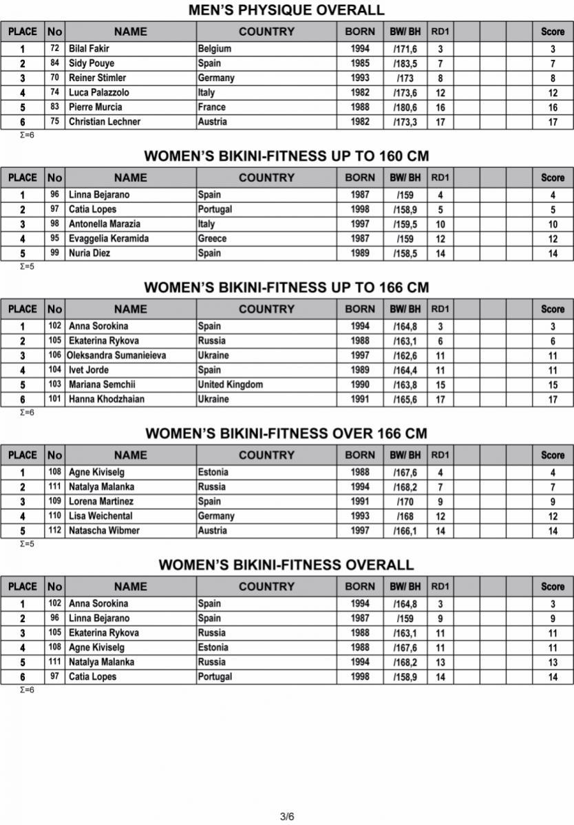 Όνομα: 2019-IFBB-Nafplio-Classic-Results-3.jpg Εμφανίσεις: 396 Μέγεθος: 162,4 KB