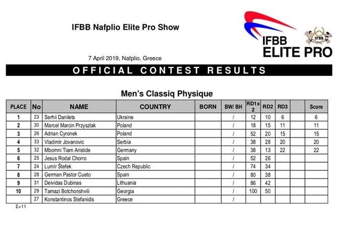 Όνομα: Nafplio Elite Pro 2019 - Classic Physique.jpg Εμφανίσεις: 995 Μέγεθος: 99,6 KB