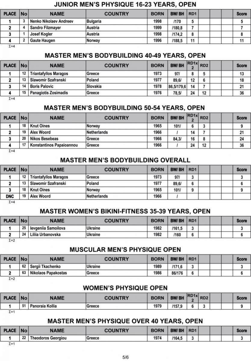 Όνομα: 2019-IFBB-Nafplio-Classic-Results-5.jpg Εμφανίσεις: 359 Μέγεθος: 178,0 KB