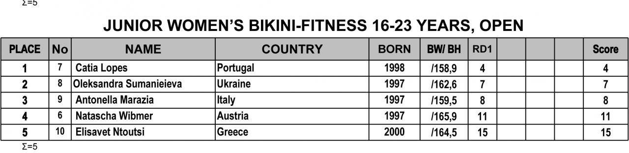 Όνομα: 2019-IFBB-Nafplio-Classic-Results-4.jpg Εμφανίσεις: 271 Μέγεθος: 63,4 KB