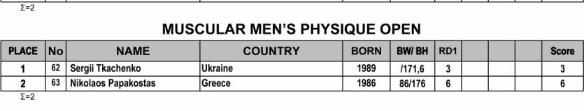 Όνομα: 2019-IFBB-Nafplio-Classic-Results-5.jpg Εμφανίσεις: 81 Μέγεθος: 63,8 KB